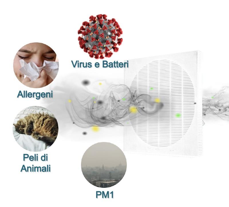 Strato HEPA 13 del Filtro dell'aira HeMaCa a 3 Strati