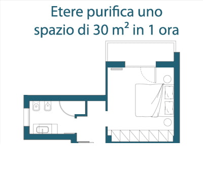 Purifica 80mc di aria in un'ora